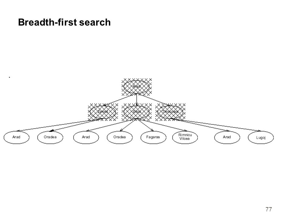 77 Breadth-first search