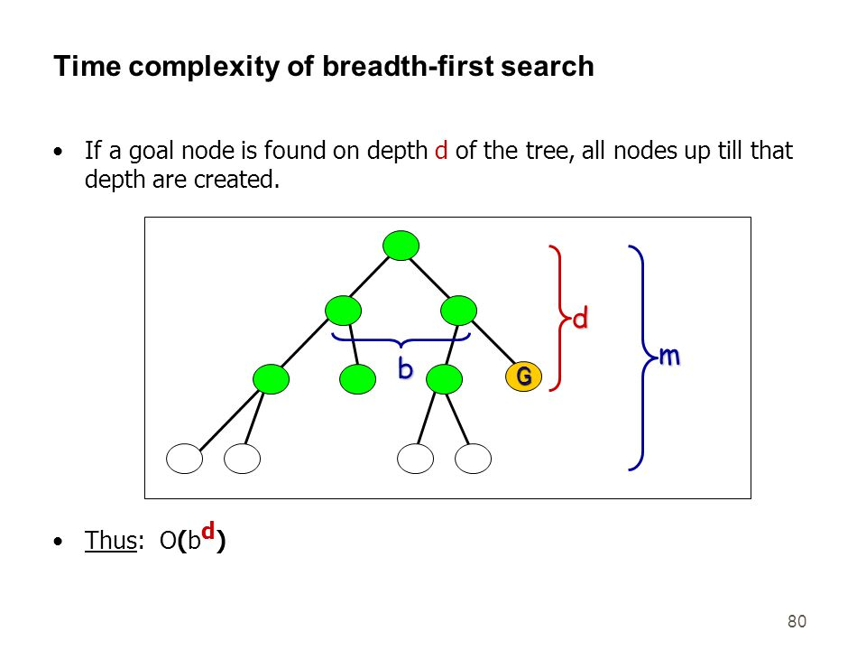 80 Time complexity of breadth-first search If a goal node is found on depth d of the tree, all nodes up till that depth are created. m G b d Thus: O(b