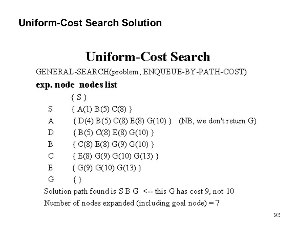 93 Uniform-Cost Search Solution