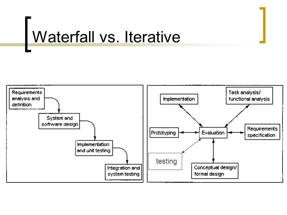 Waterfall vs. Iterative testing