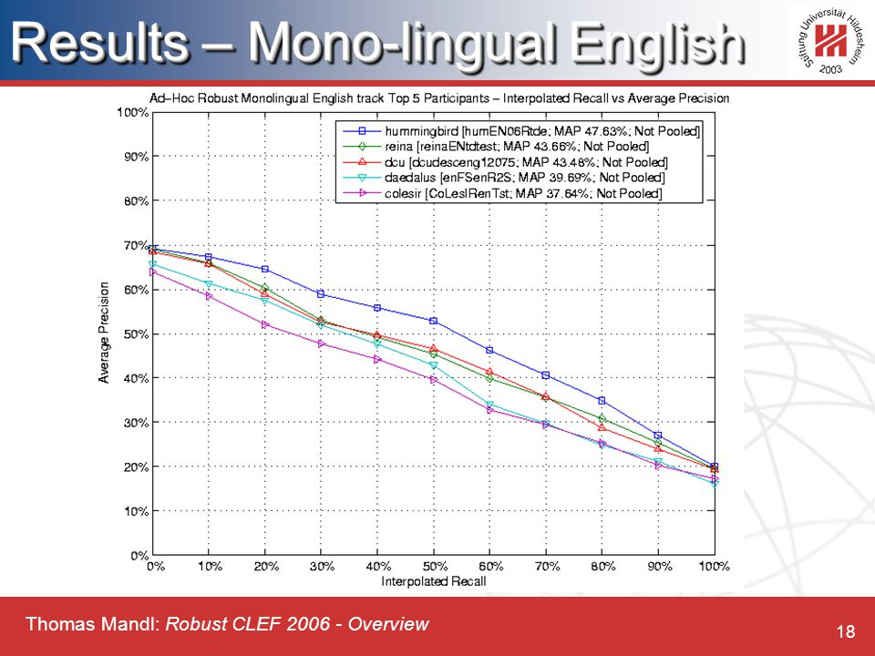 Thomas Mandl: Robust CLEF 2006 - Overview 18 Results – Mono-lingual English