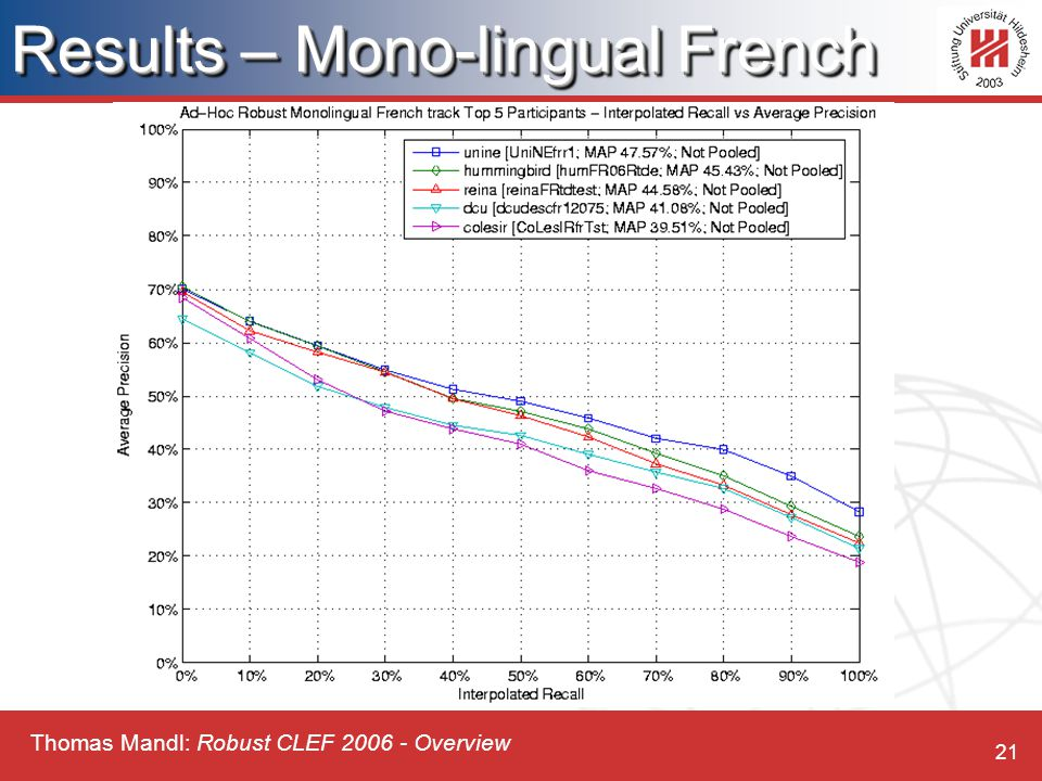 Thomas Mandl: Robust CLEF 2006 - Overview 21 Results – Mono-lingual French