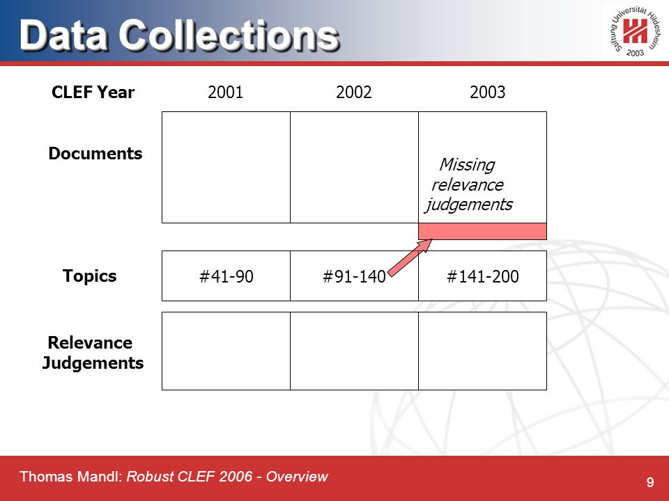Thomas Mandl: Robust CLEF 2006 - Overview 9 Data Collections #41-90 200120022003 Topics Relevance Judgements Documents #91-140#141-200 Missing relevance judgements CLEF Year