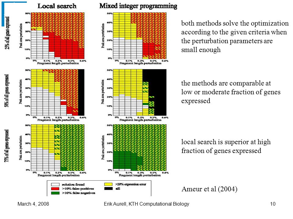KTH/CSC March 4, 2008Erik Aurell, KTH Computational Biology10 both methods solve the optimization according to the given criteria when the perturbation parameters are small enough the methods are comparable at low or moderate fraction of genes expressed local search is superior at high fraction of genes expressed Ameur et al (2004)