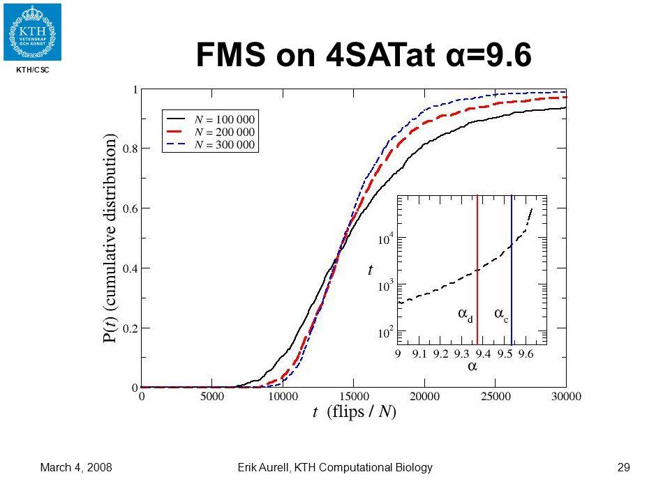 KTH/CSC March 4, 2008Erik Aurell, KTH Computational Biology29 FMS on 4SATat α=9.6