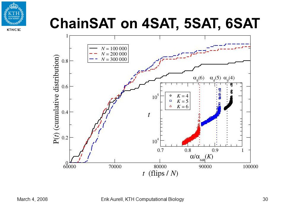 KTH/CSC March 4, 2008Erik Aurell, KTH Computational Biology30 ChainSAT on 4SAT, 5SAT, 6SAT