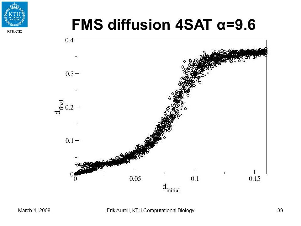 KTH/CSC March 4, 2008Erik Aurell, KTH Computational Biology39 FMS diffusion 4SAT α=9.6