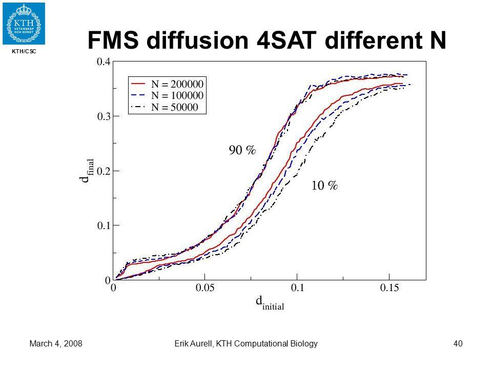 KTH/CSC March 4, 2008Erik Aurell, KTH Computational Biology40 FMS diffusion 4SAT different N