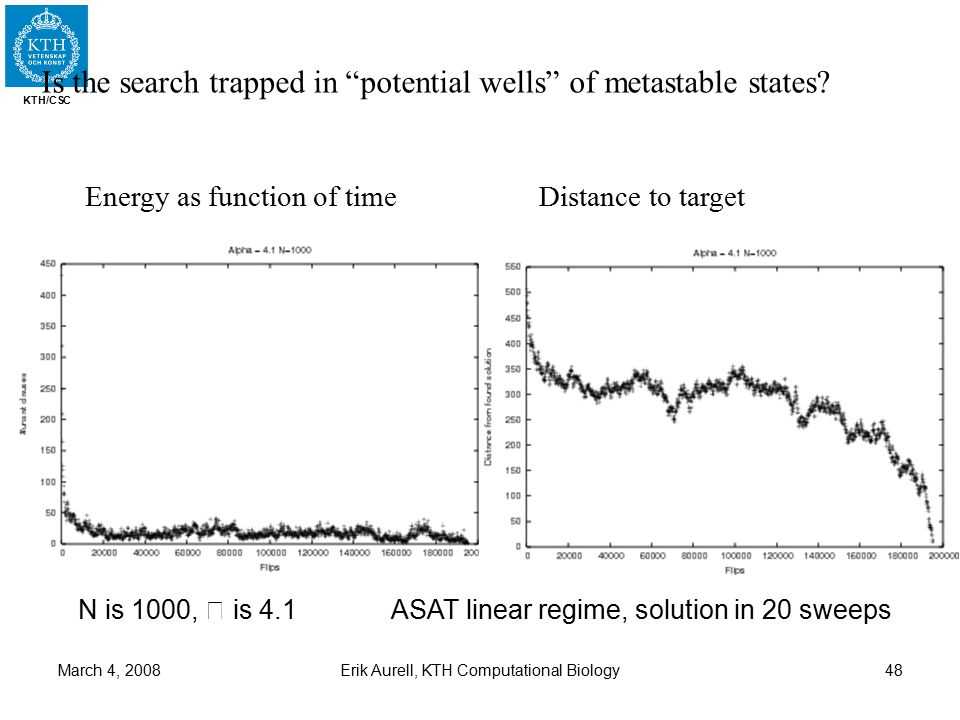 KTH/CSC March 4, 2008Erik Aurell, KTH Computational Biology48 N is 1000, is 4.1 Energy as function of timeDistance to target Is the search trapped in potential wells of metastable states.