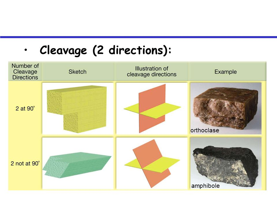 Cleavage (2 directions): orthoclase amphibole
