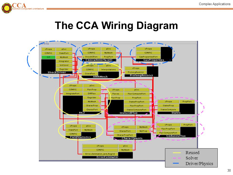 CCA Common Component Architecture Complex Applications 30 The CCA Wiring Diagram Reused Solver Driver/Physics