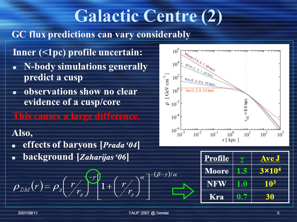 2007/09/11TAUP Sendai5 Galactic Centre (2) GC flux predictions can vary considerably ProfileγAve J Moore1.53×10 4 NFW Kra0.730 Inner (<1pc) profile uncertain: N-body simulations generally predict a cusp observations show no clear evidence of a cusp/core This causes a large difference.