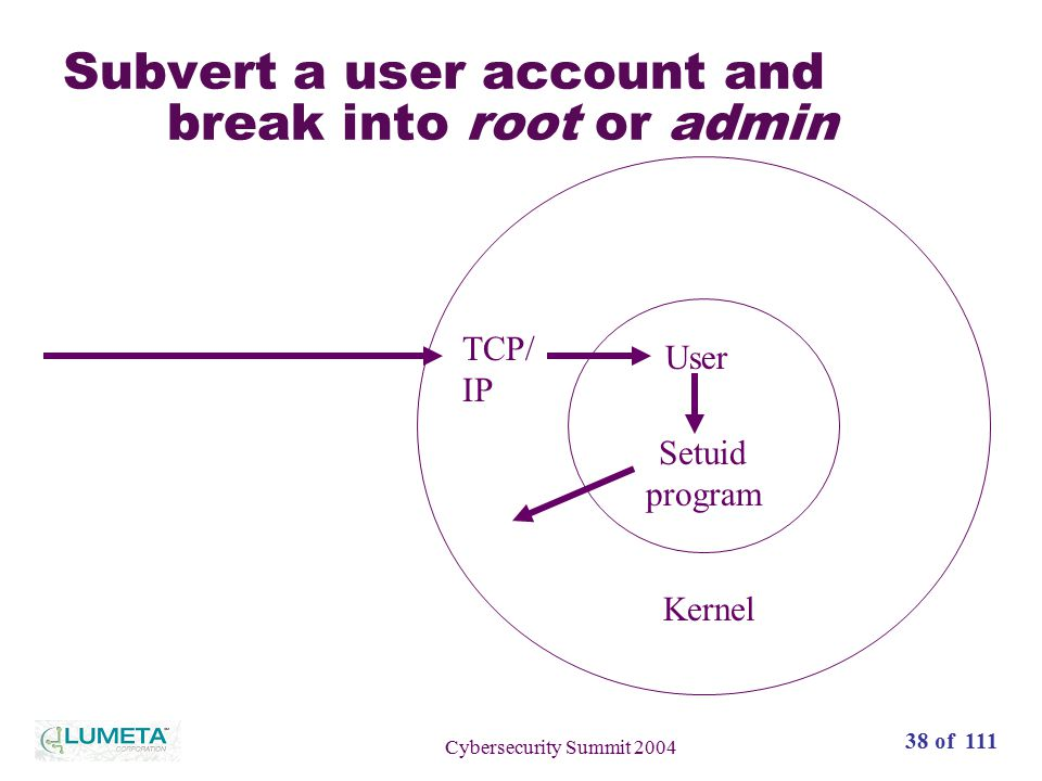 38 of 111 Cybersecurity Summit 2004 Subvert a user account and break into root or admin Kernel TCP/ IP User Setuid program