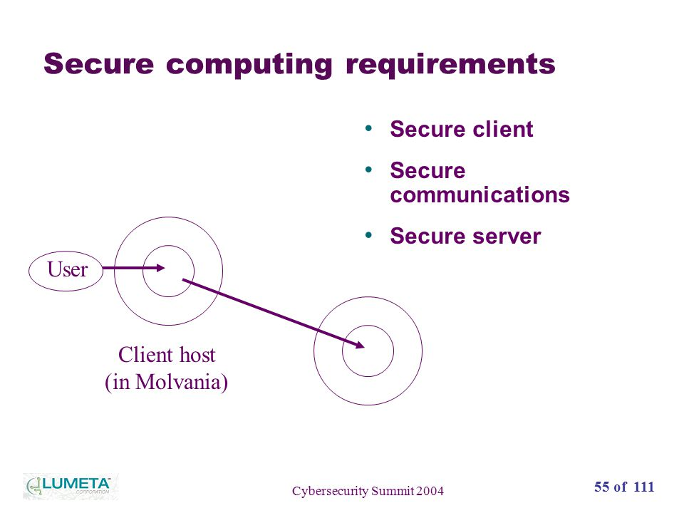 55 of 111 Cybersecurity Summit 2004 Secure computing requirements Secure client Secure communications Secure server User Client host (in Molvania)