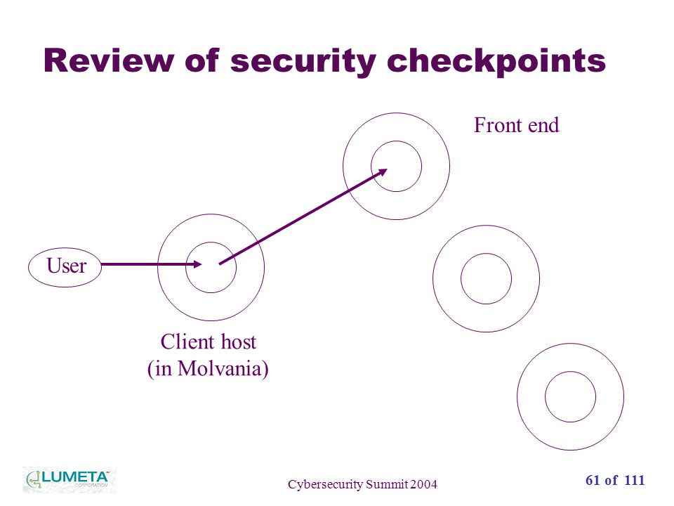 61 of 111 Cybersecurity Summit 2004 Review of security checkpoints User Client host (in Molvania) Front end