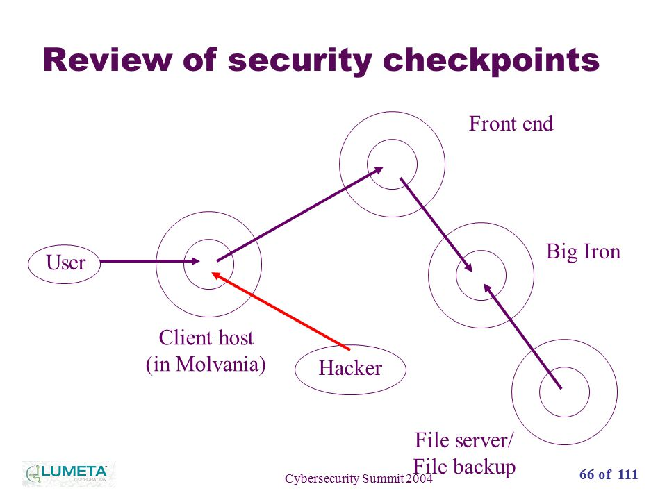 66 of 111 Cybersecurity Summit 2004 Review of security checkpoints User Client host (in Molvania) Front end Big Iron File server/ File backup Hacker
