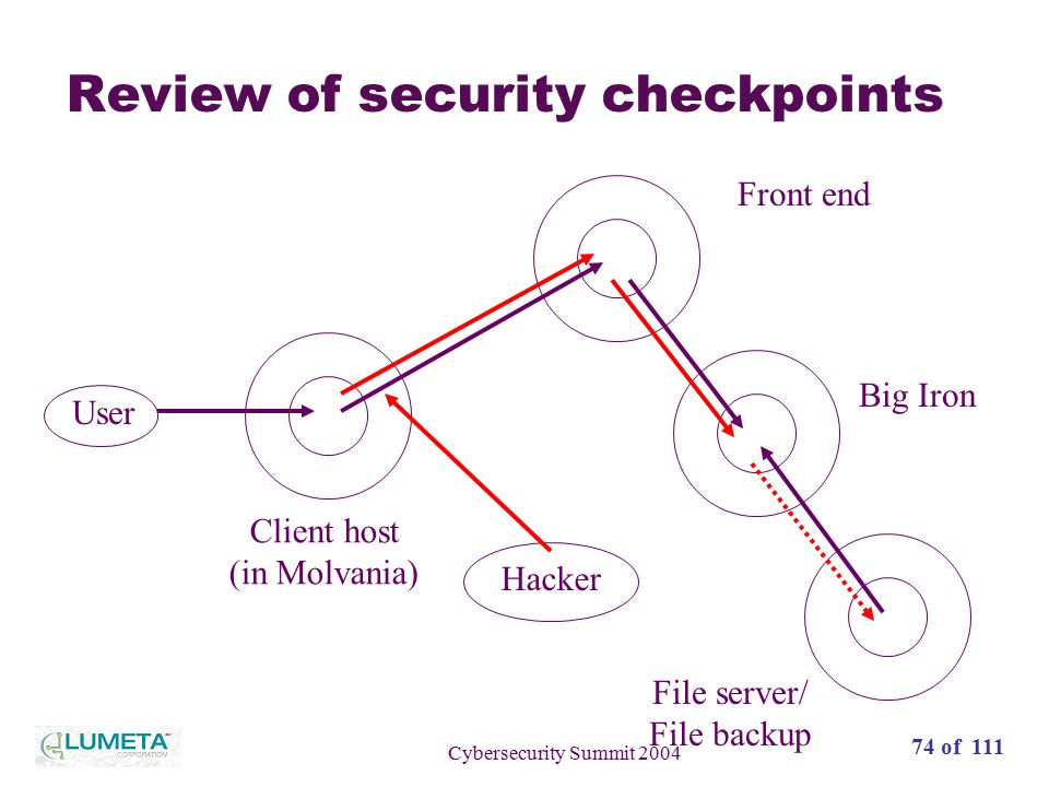 74 of 111 Cybersecurity Summit 2004 Review of security checkpoints User Client host (in Molvania) Front end Big Iron File server/ File backup Hacker