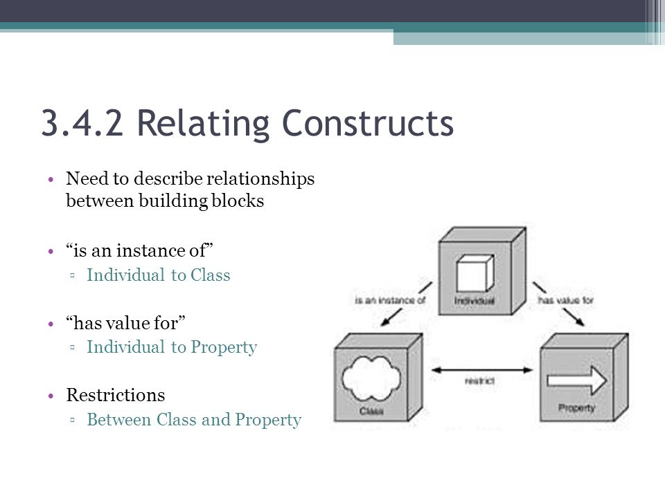 3.4.2 Relating Constructs Need to describe relationships between building blocks is an instance of ▫Individual to Class has value for ▫Individual to Property Restrictions ▫Between Class and Property
