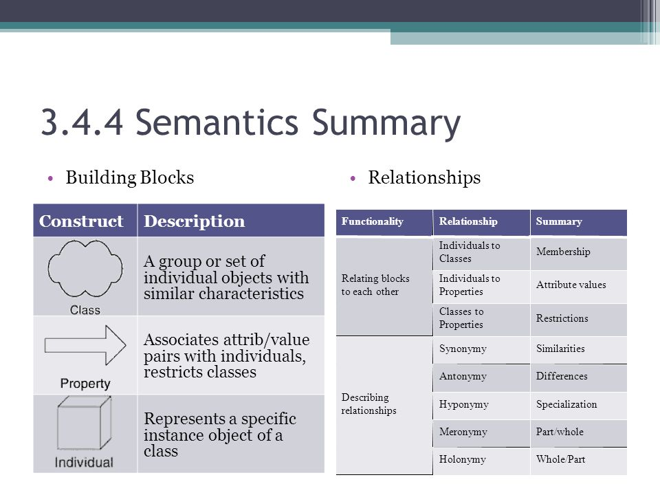 3.4.4 Semantics Summary Building BlocksRelationships ConstructDescription A group or set of individual objects with similar characteristics Associates