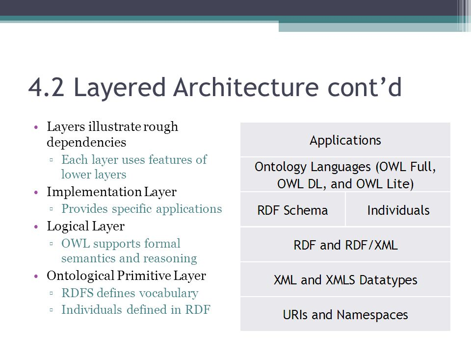 4.2 Layered Architecture cont'd Layers illustrate rough dependencies ▫Each layer uses features of lower layers Implementation Layer ▫Provides specific applications Logical Layer ▫OWL supports formal semantics and reasoning Ontological Primitive Layer ▫RDFS defines vocabulary ▫Individuals defined in RDF