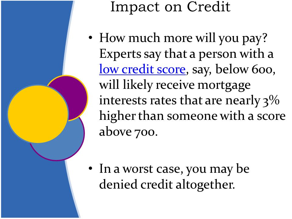 Impact on Credit How much more will you pay.