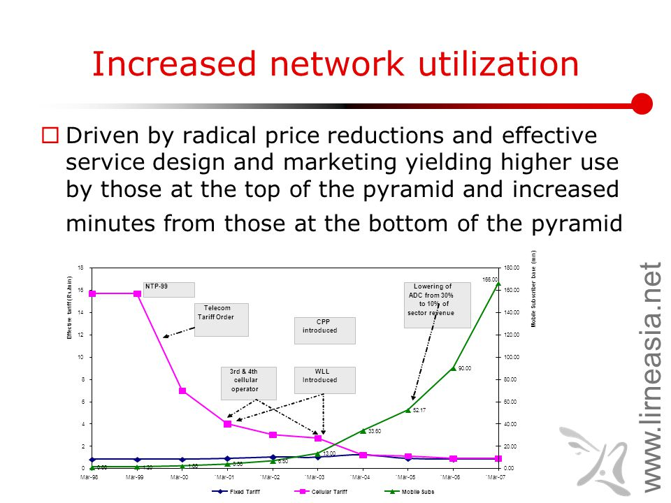www.lirneasia.net Increased network utilization  Driven by radical price reductions and effective service design and marketing yielding higher use by those at the top of the pyramid and increased minutes from those at the bottom of the pyramid
