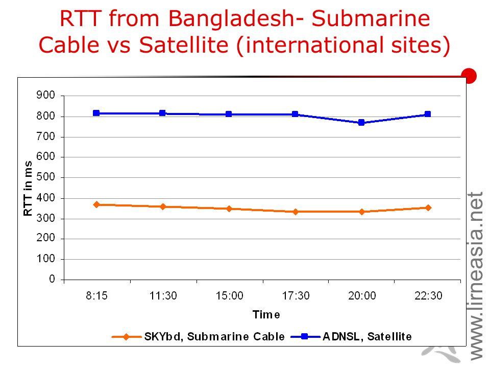 www.lirneasia.net RTT from Bangladesh- Submarine Cable vs Satellite (international sites)