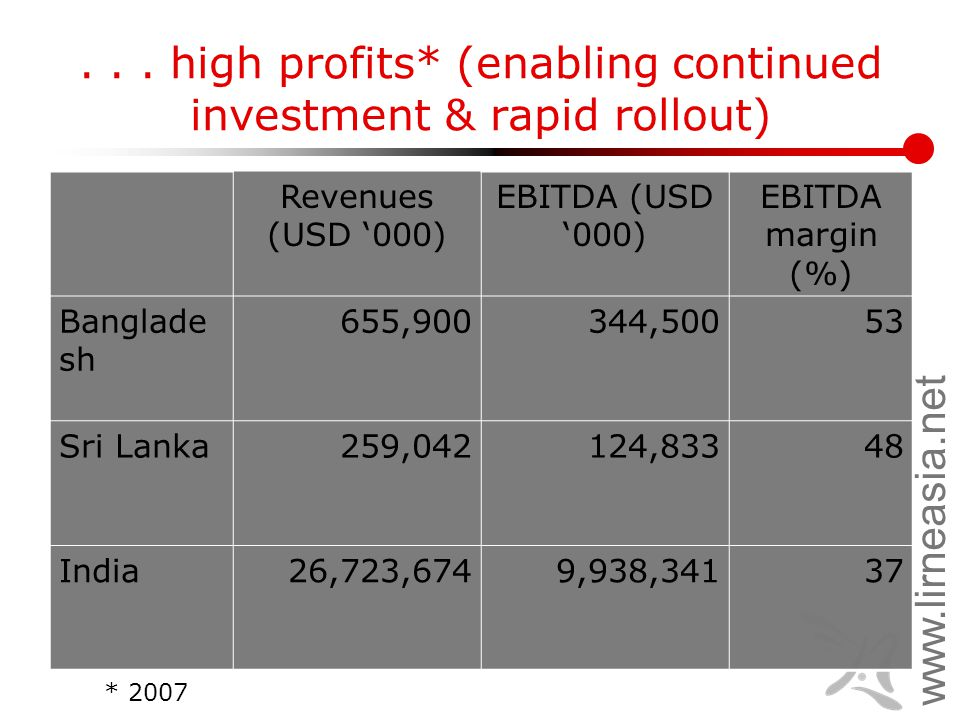 www.lirneasia.net... high profits* (enabling continued investment & rapid rollout) Revenues (USD '000) EBITDA (USD '000) EBITDA margin (%) Banglade sh