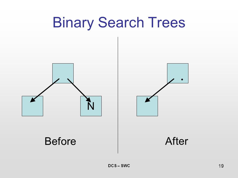 DCS – SWC 19 Binary Search Trees N Before After