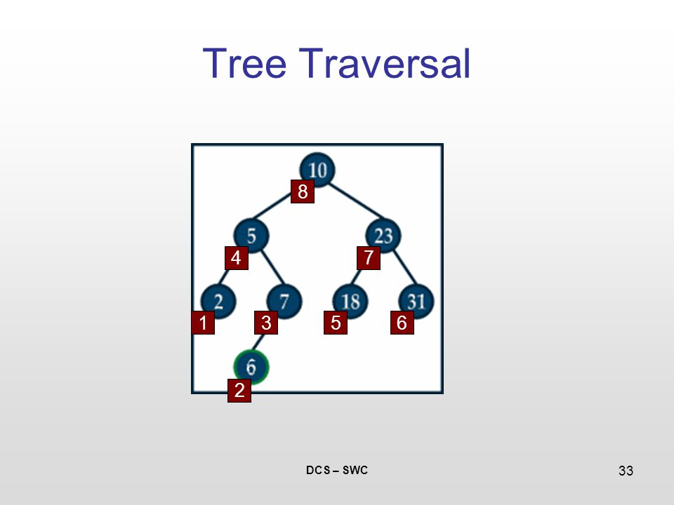 DCS – SWC 33 Tree Traversal 1 2 3 4 5 7 8 6