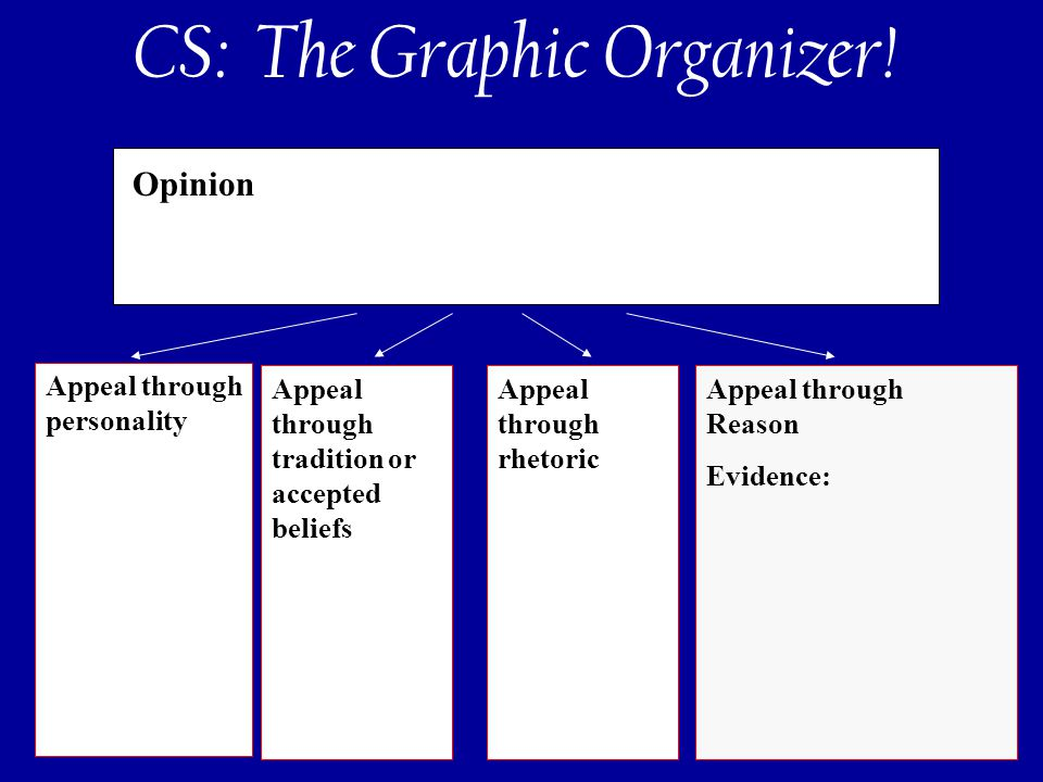 122 Opinion Appeal through personality Appeal through tradition or accepted beliefs Appeal through rhetoric Appeal through Reason Evidence: CS: The Graphic Organizer!