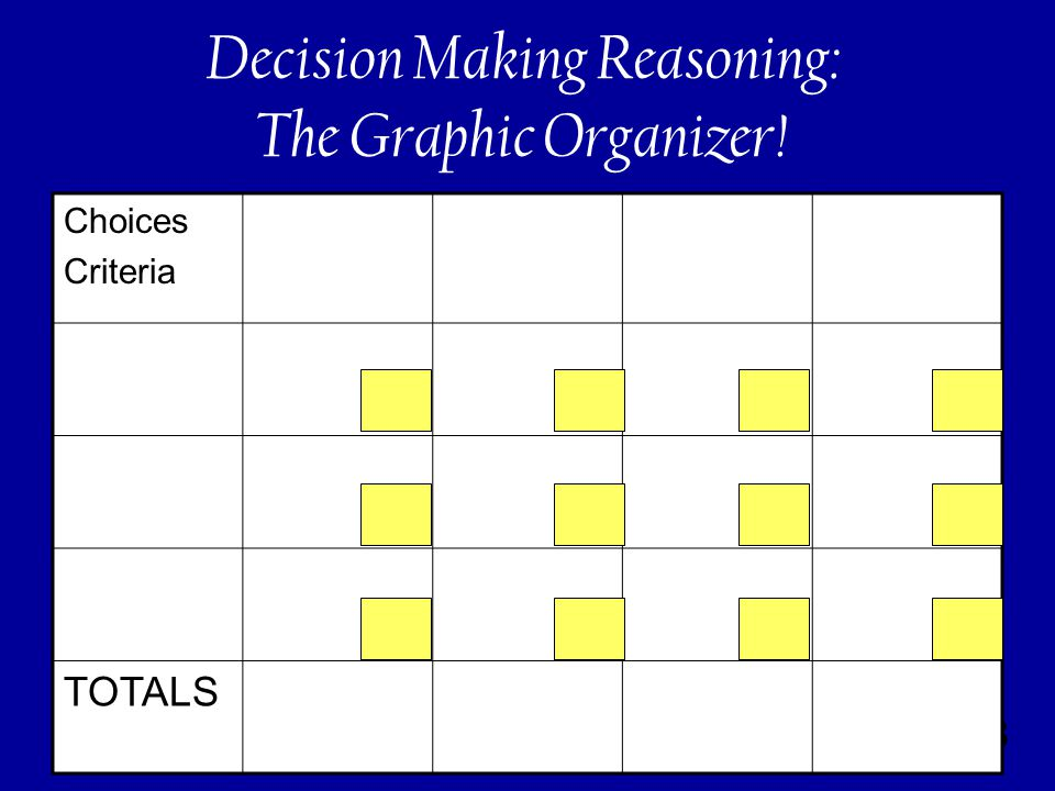 168 Decision Making Reasoning: The Graphic Organizer! Choices Criteria TOTALS