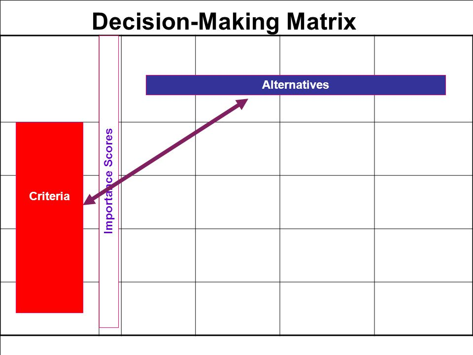 174 Alternatives Criteria Importance Scores Decision-Making Matrix
