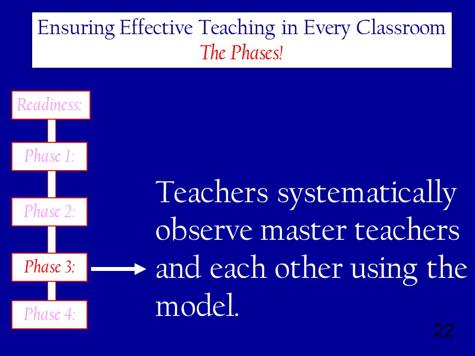 22 Ensuring Effective Teaching in Every Classroom The Phases.