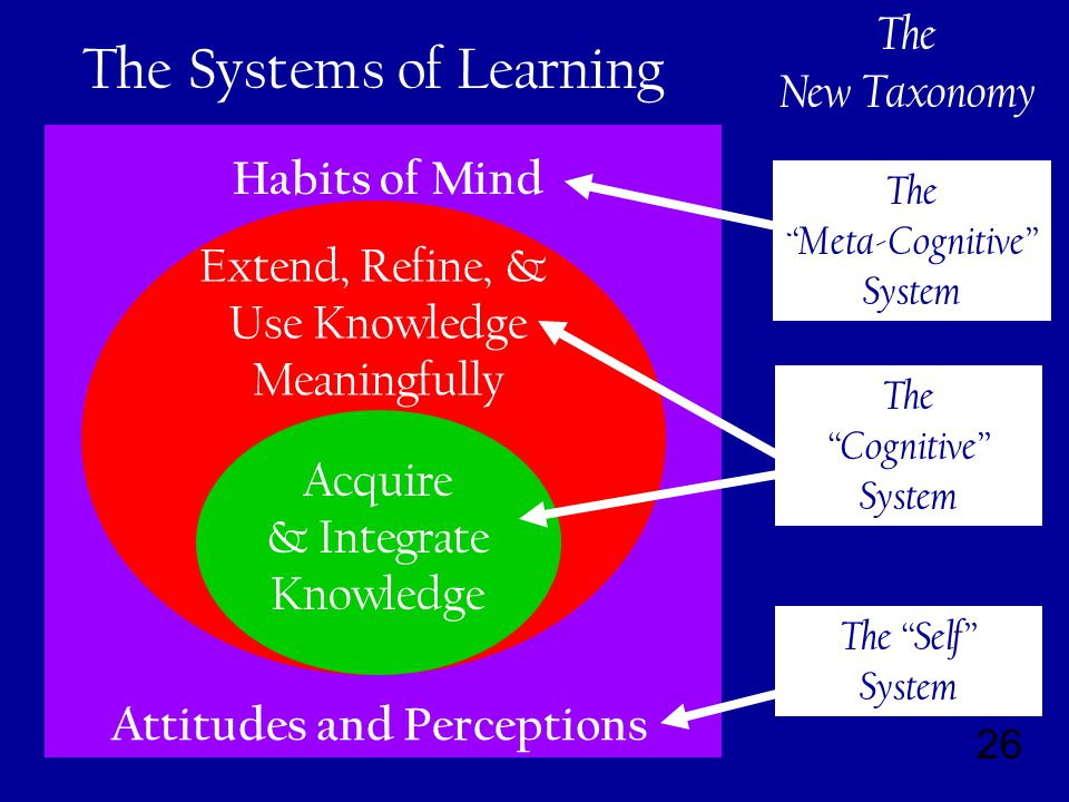 26 Habits of Mind Attitudes and Perceptions Extend, Refine, & Use Knowledge Meaningfully Acquire & Integrate Knowledge The Systems of Learning The Meta-Cognitive System The Cognitive System The Self System The New Taxonomy