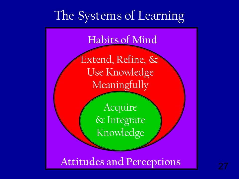 27 Habits of Mind Attitudes and Perceptions Extend, Refine, & Use Knowledge Meaningfully Acquire & Integrate Knowledge The Systems of Learning