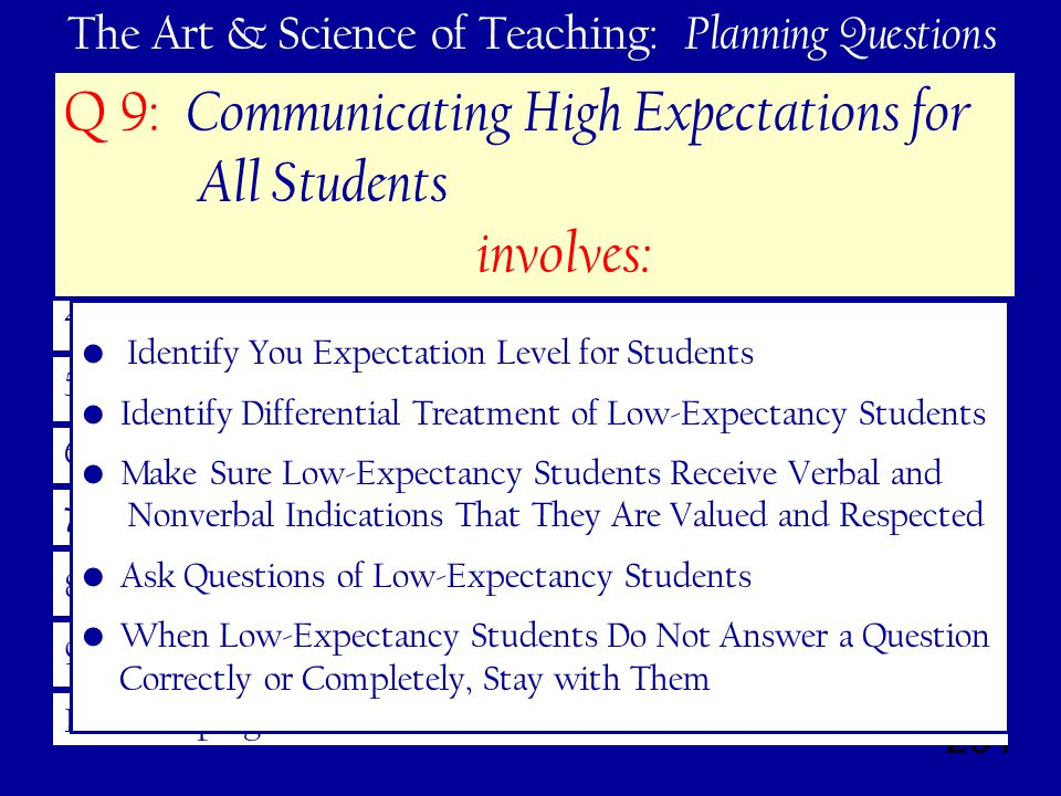 291 The Art & Science of Teaching: Planning Questions 1.Learning Goals – Track and Celebrate Progress 2.Interacting With New Knowledge 3.Practicing and Deepening Their Understanding 4.Generating and Testing Hypotheses 5.Engagement 6.Rules and Procedures 7.Acknowledging Adherence (or not) to Rules and Procedures 8.Effective Relationships 9.High Expectations 10.Developing Effective Lessons – Cohesive Units Q 9: Communicating High Expectations for All Students involves: Identify You Expectation Level for Students Identify Differential Treatment of Low-Expectancy Students Make Sure Low-Expectancy Students Receive Verbal and Nonverbal Indications That They Are Valued and Respected Ask Questions of Low-Expectancy Students When Low-Expectancy Students Do Not Answer a Question Correctly or Completely, Stay with Them