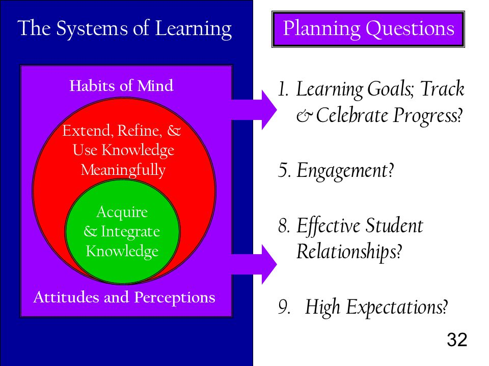 32 Habits of Mind Attitudes and Perceptions Extend, Refine, & Use Knowledge Meaningfully Acquire & Integrate Knowledge The Systems of Learning 1.
