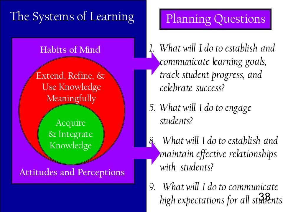 33 Habits of Mind Attitudes and Perceptions Extend, Refine, & Use Knowledge Meaningfully Acquire & Integrate Knowledge The Systems of Learning 1.What will I do to establish and communicate learning goals, track student progress, and celebrate success.