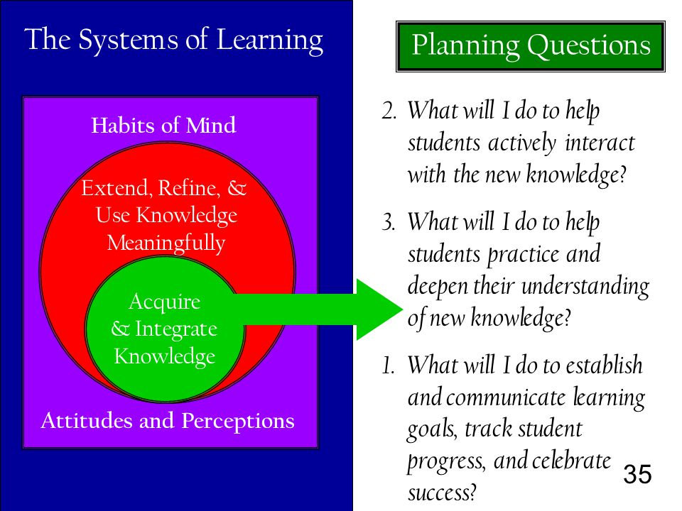 35 Habits of Mind Attitudes and Perceptions Extend, Refine, & Use Knowledge Meaningfully Acquire & Integrate Knowledge The Systems of Learning 2.What will I do to help students actively interact with the new knowledge.