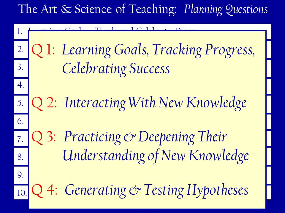47 The Art & Science of Teaching: Planning Questions 1.Learning Goals – Track and Celebrate Progress 2.Interacting With New Knowledge 3.Practicing and Deepening Their Understanding 4.Generating and Testing Hypotheses 5.Engagement 6.Rules and Procedures 7.Acknowledging Adherence (or not) to Rules and Procedures 8.Effective Relationships 9.High Expectations 10.Developing Effective Lessons – Cohesive Units Q 1: Learning Goals, Tracking Progress, Celebrating Success Q 2: Interacting With New Knowledge Q 3: Practicing & Deepening Their Understanding of New Knowledge Q 4: Generating & Testing Hypotheses