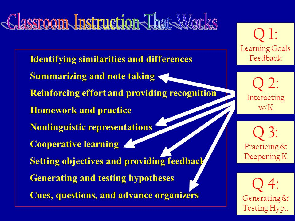 50 Identifying similarities and differences Summarizing and note taking Reinforcing effort and providing recognition Homework and practice Nonlinguistic representations Cooperative learning Setting objectives and providing feedback Generating and testing hypotheses Cues, questions, and advance organizers Q 3: Practicing & Deepening K Q 4: Generating & Testing Hyp..