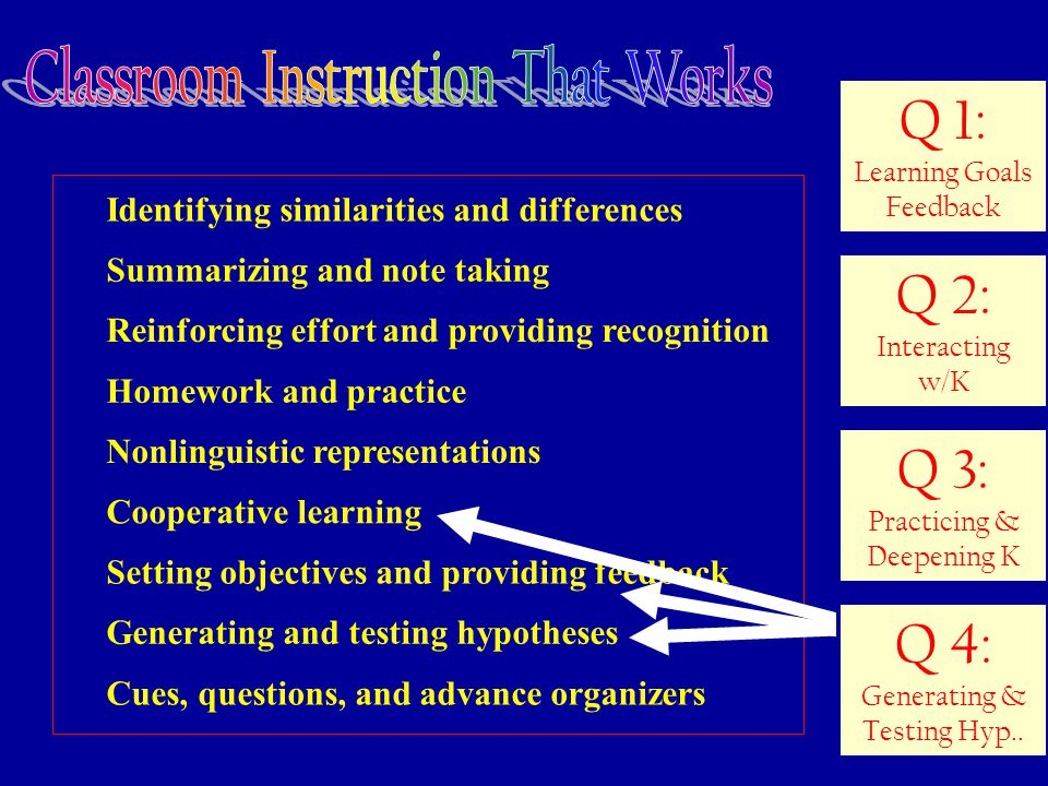 52 Identifying similarities and differences Summarizing and note taking Reinforcing effort and providing recognition Homework and practice Nonlinguistic representations Cooperative learning Setting objectives and providing feedback Generating and testing hypotheses Cues, questions, and advance organizers Q 2: Interacting w/K Q 3: Practicing & Deepening K Q 1: Learning Goals Feedback Q 4: Generating & Testing Hyp..
