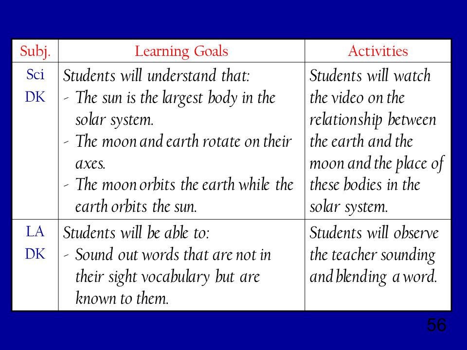 56 Subj.Learning GoalsActivities Sci DK Students will understand that: - The sun is the largest body in the solar system.