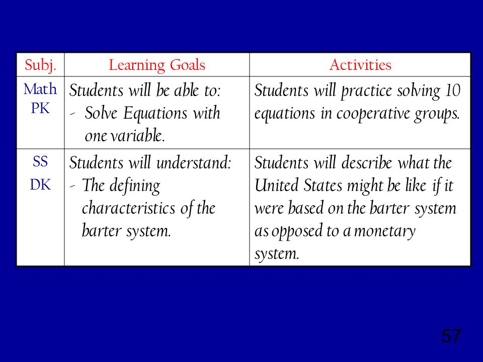 57 Subj.Learning GoalsActivities Math PK Students will be able to: - Solve Equations with one variable.