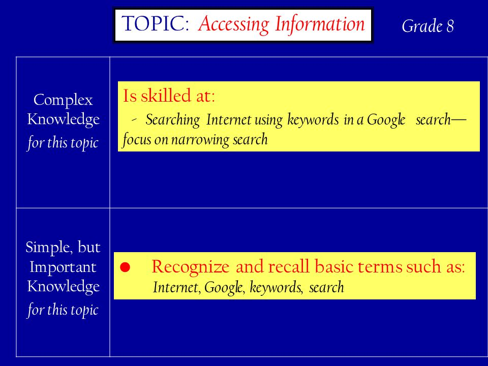 68 TOPIC: Accessing Information Complex Knowledge for this topic Simple, but Important Knowledge for this topic Is skilled at: - Searching Internet using keywords in a Google search— focus on narrowing search Recognize and recall basic terms such as: Internet, Google, keywords, search Grade 8