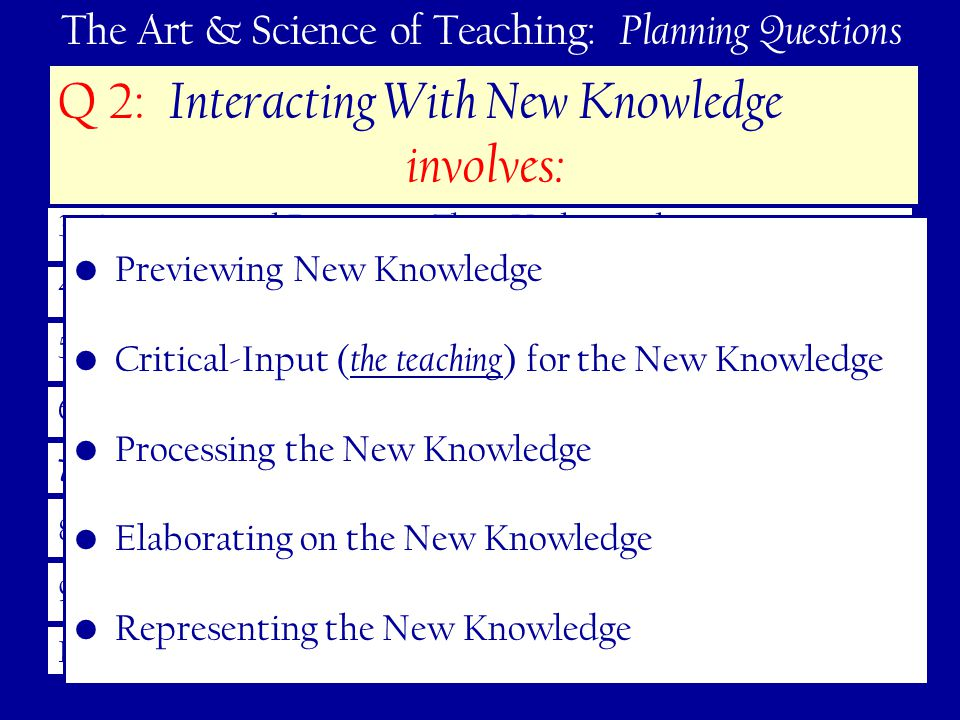 71 The Art & Science of Teaching: Planning Questions 1.Learning Goals – Track and Celebrate Progress 2.Interacting With New Knowledge 3.Practicing and Deepening Their Understanding 4.Generating and Testing Hypotheses 5.Engagement 6.Rules and Procedures 7.Acknowledging Adherence (or not) to Rules and Procedures 8.Effective Relationships 9.High Expectations 10.Developing Effective Lessons – Cohesive Units Q 2: Interacting With New Knowledge involves: Previewing New Knowledge Critical-Input ( the teaching ) for the New Knowledge Processing the New Knowledge Elaborating on the New Knowledge Representing the New Knowledge