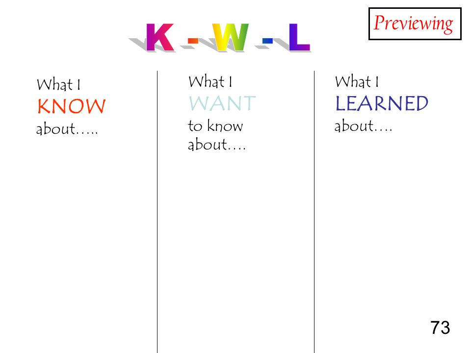 73 What I KNOW about….. What I WANT to know about…. What I LEARNED about…. Previewing