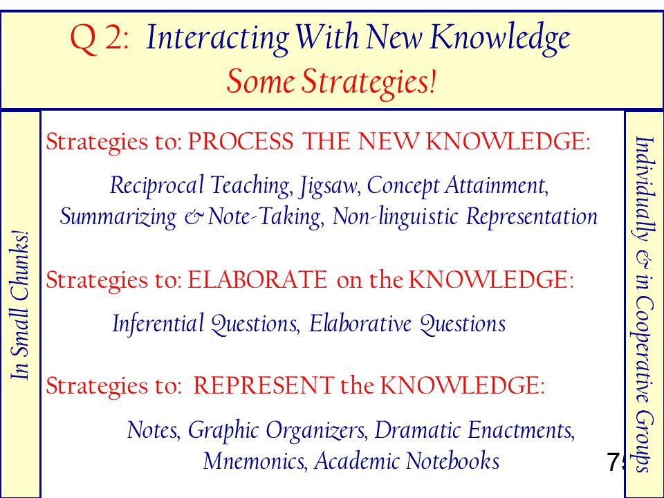 75 Strategies to: PROCESS THE NEW KNOWLEDGE: Reciprocal Teaching, Jigsaw, Concept Attainment, Summarizing & Note-Taking, Non-linguistic Representation Q 2: Interacting With New Knowledge Some Strategies.