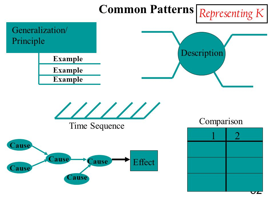 82 Time Sequence Cause Generalization/ Principle Common Patterns Effect Cause Example Description Cause 1 2 Comparison Representing K